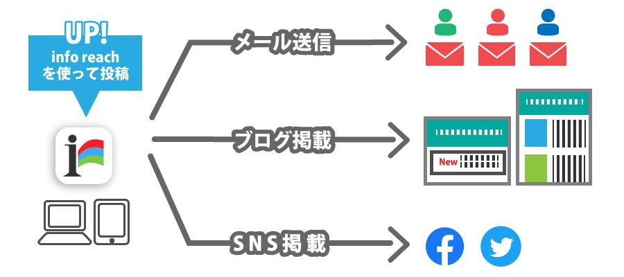info reach(インフォリーチ)なら同時にメール送信・ブログ掲載・SNS連携ができる